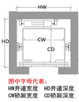 家用雷竞技app下载官方版苹果井道和轿厢尺寸示意图